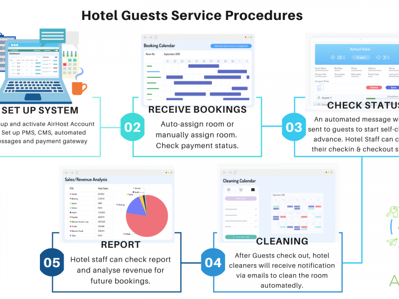 Automated hotels: Checking-in to a Post-COVID world/ Check out the new check-in tech (Part II)